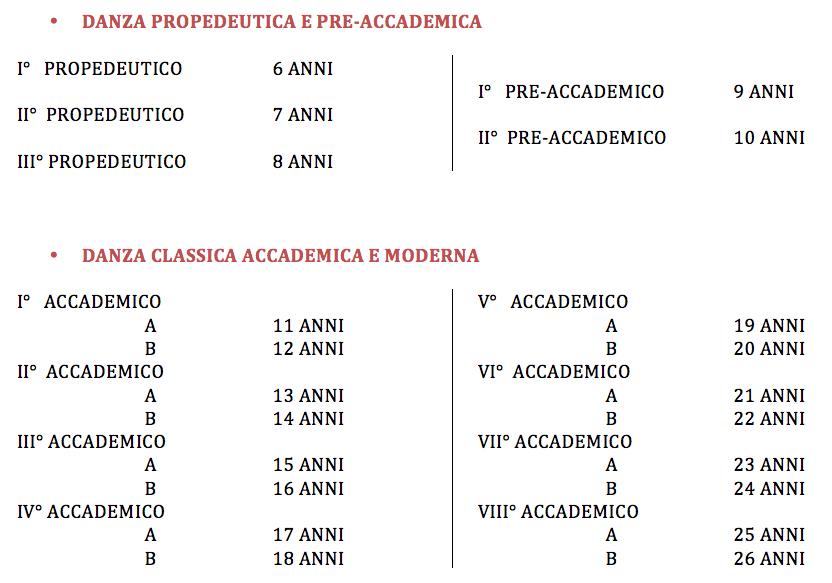 divisione anni accademici